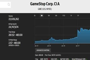 Game Stop Stock Chart